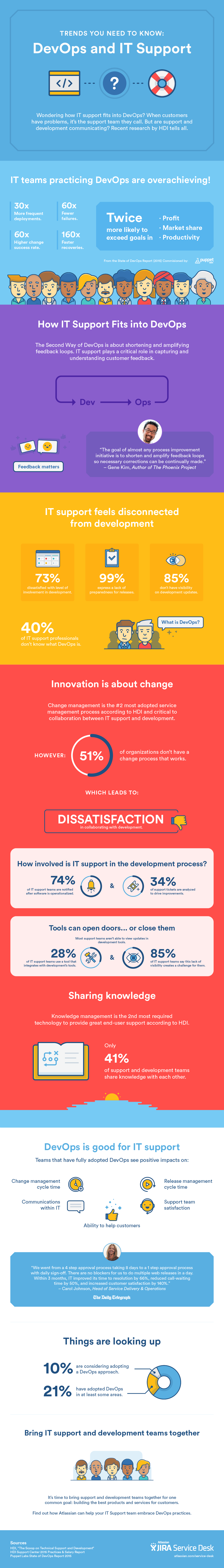 Infographic showing statistics about DevOps and IT trends