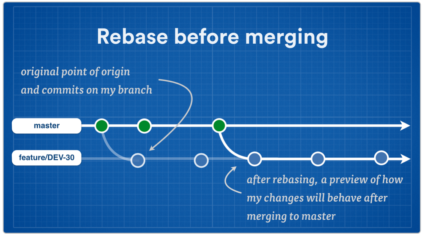 Rebase before merging screenshot