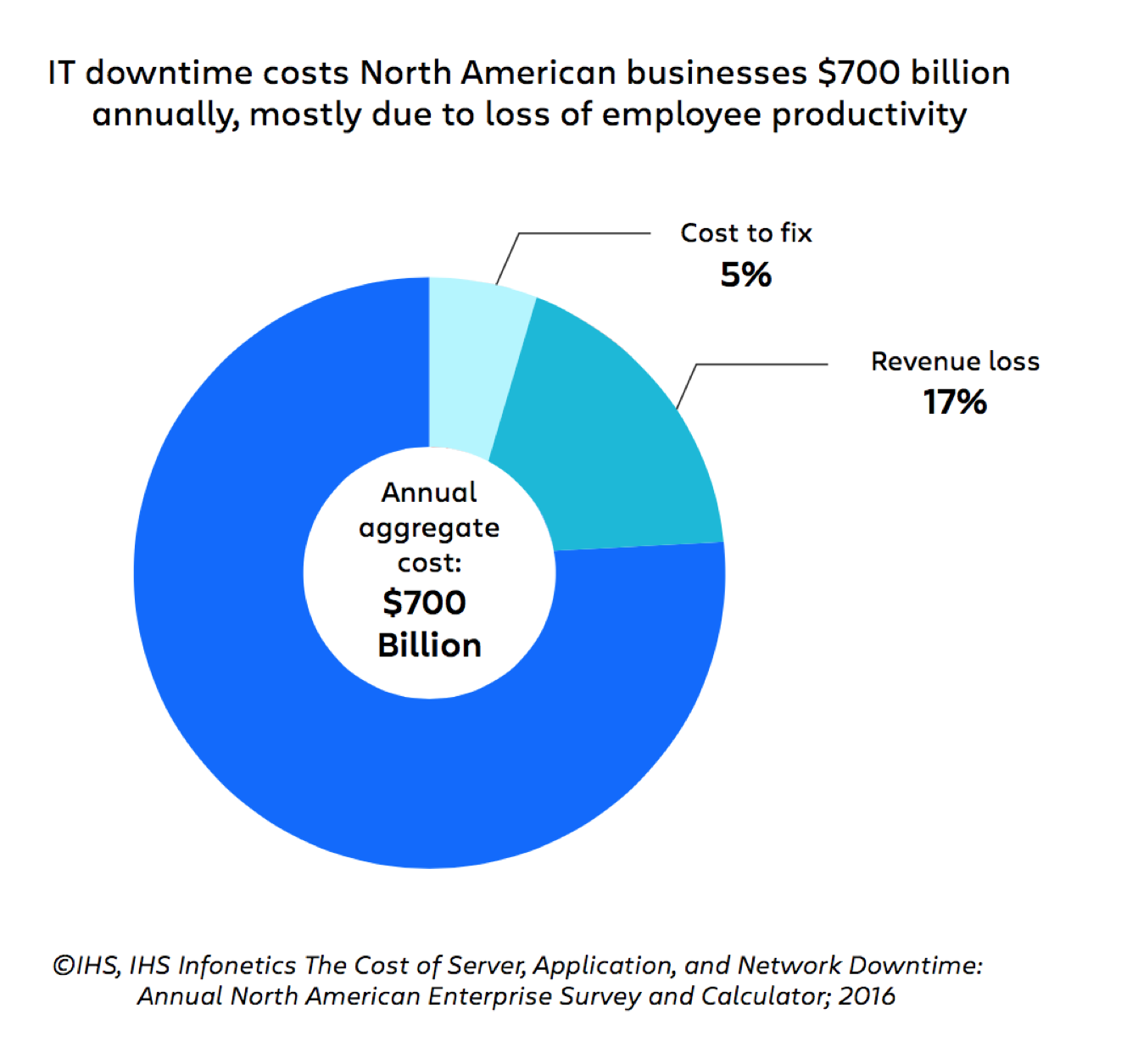 Graphic from page 9 showing IT downtime. Highlights that employee productivity is the largest cost by far. IT downtime costs North American businesses $700 billion annually, mostly due to loss of employee productivity.