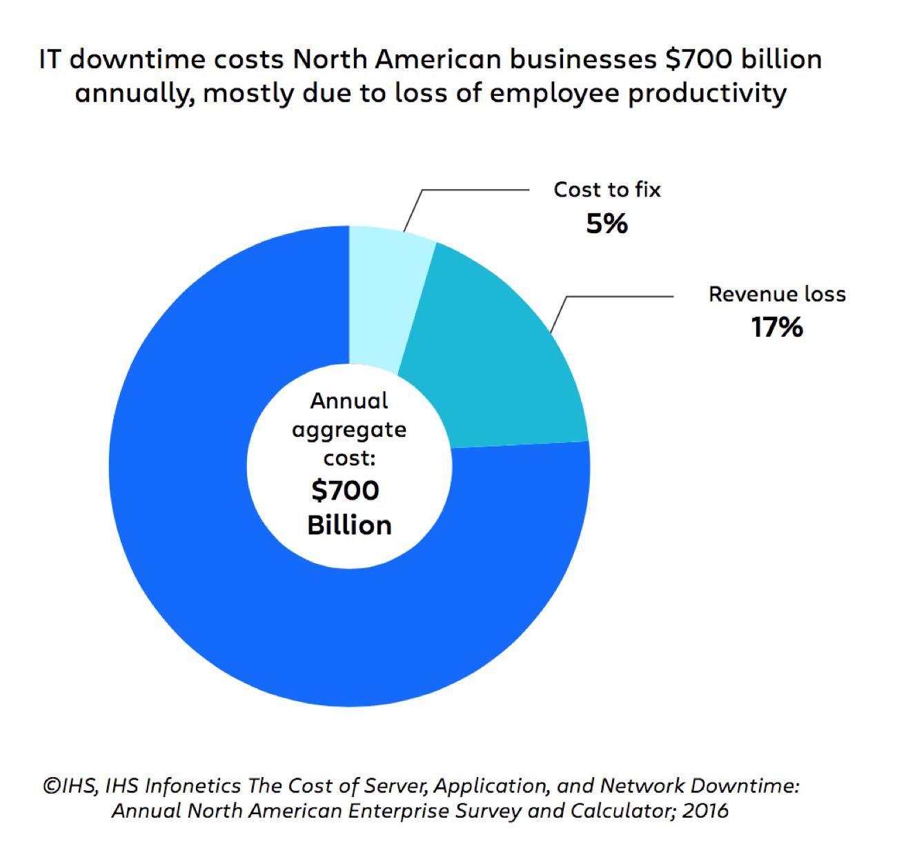 Die Grafik auf Seite9 zeigt IT-Ausfallzeiten. Sie hebt hervor, dass die Mitarbeiterproduktivität bei Weitem die größten Kosten verursacht. IT-Ausfallzeiten kosten Unternehmen in Nordamerika jährlich 700Milliarden US-Dollar, die hauptsächlich auf Verluste bei der Mitarbeiterproduktivität zurückzuführen sind.