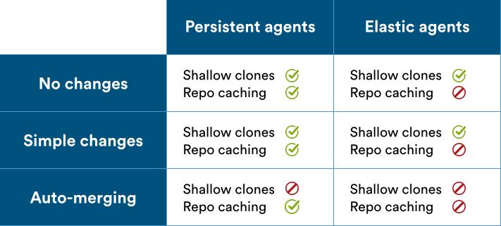 Persistent agents vs elastic agents screenshot