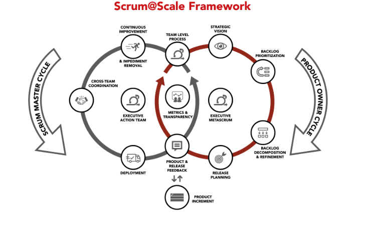 Diagram van Scrum@Scale-framework
