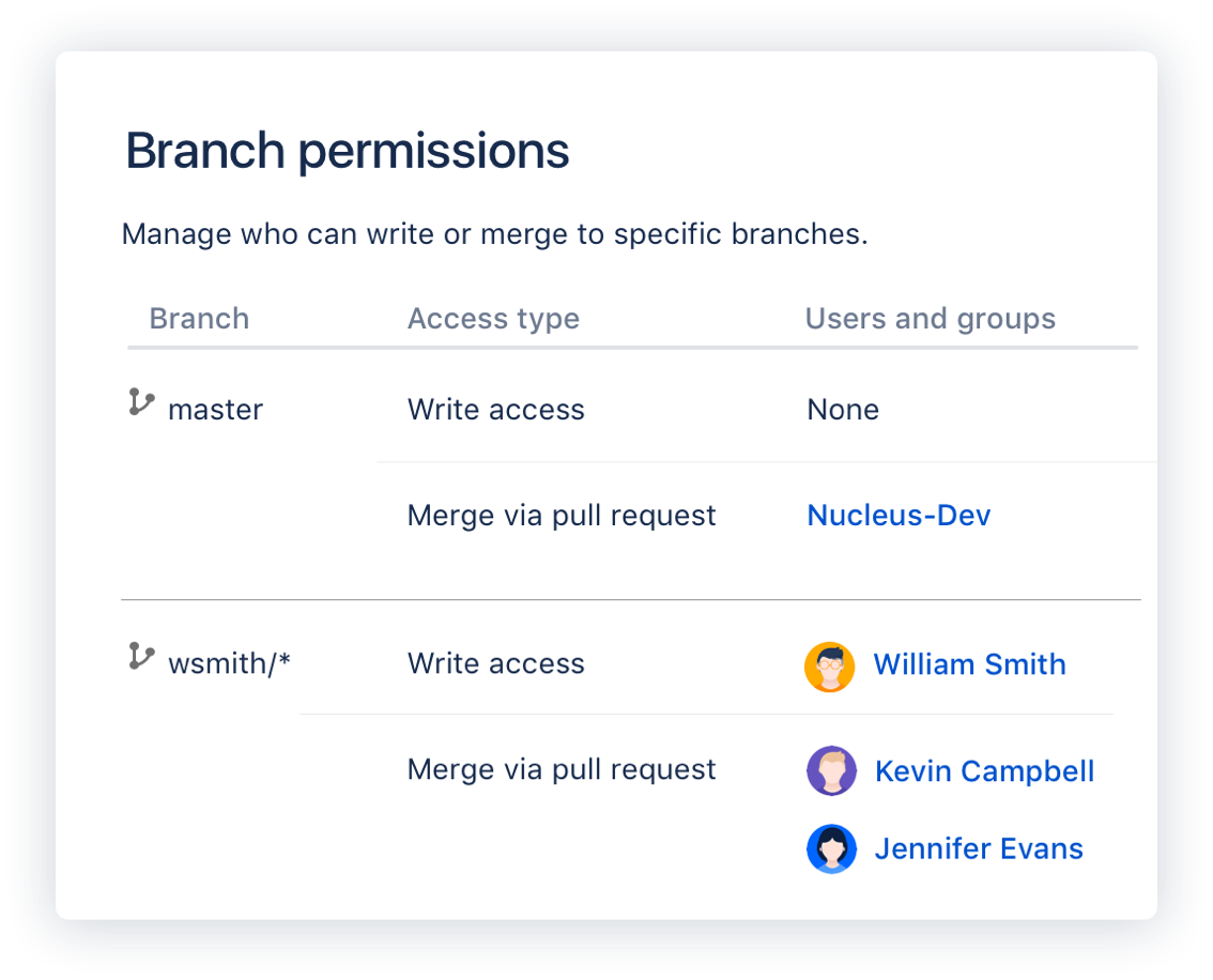 Branch permissions screen
