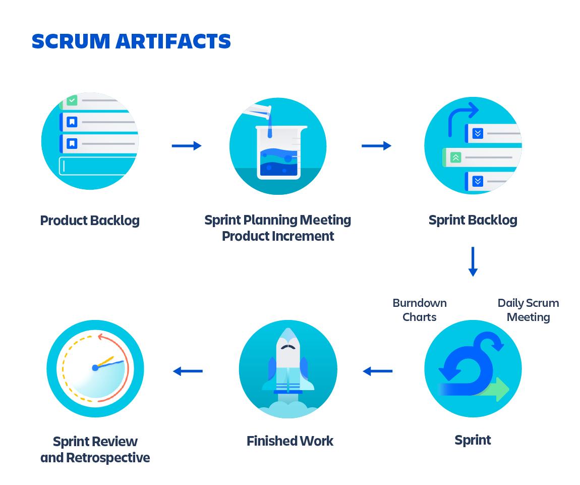 Artefactos de scrum