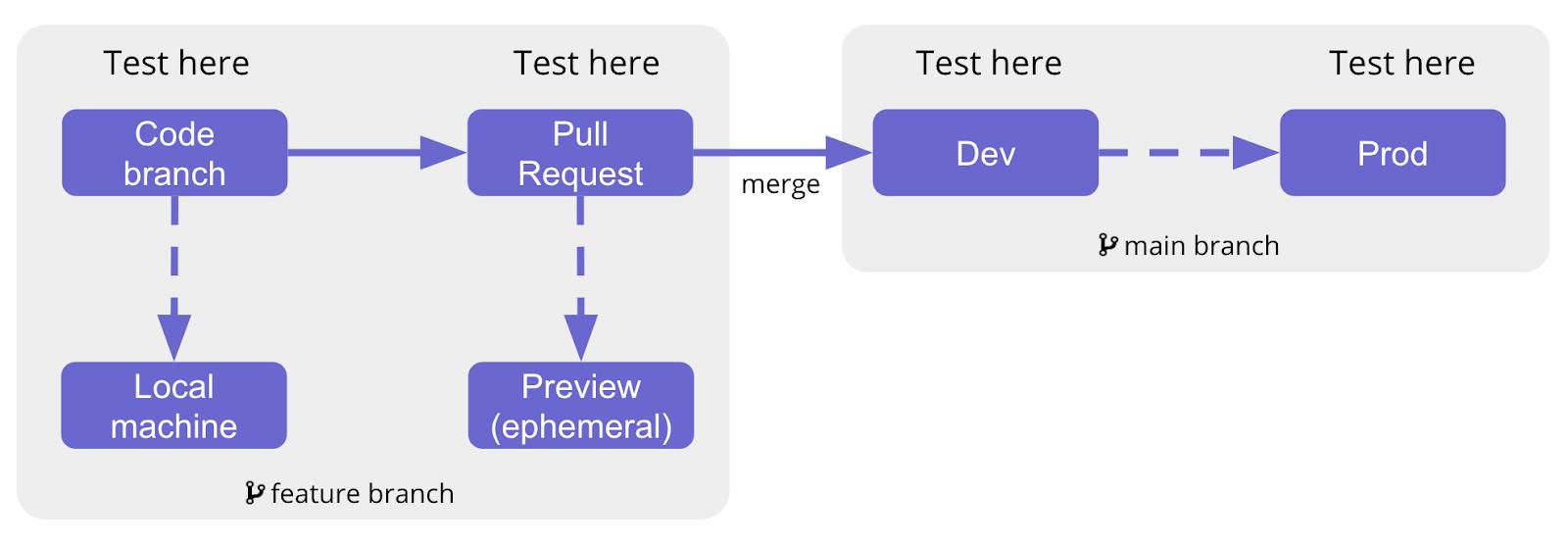 QA testing diagram