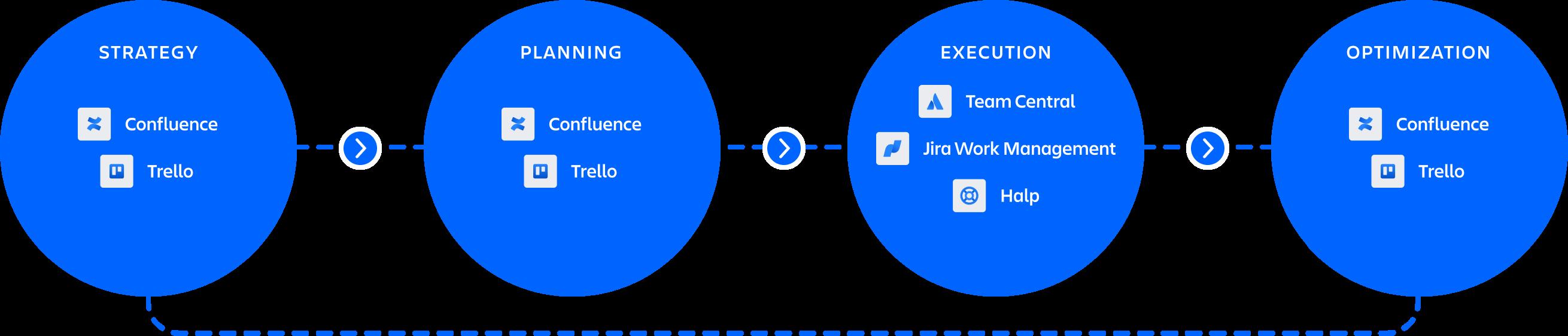 Grafika produktów pomagających w pozyskiwaniu talentów (Confluence i Jira Work Management) oraz we wdrażaniu nowych pracowników (Trello i Jira Work Management)