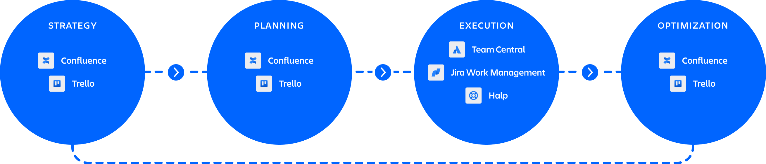人才招聘产品的图形:Confluence 和 Jira Work Management,其中包含新人培训产品:Trello 和 Jira Work Management