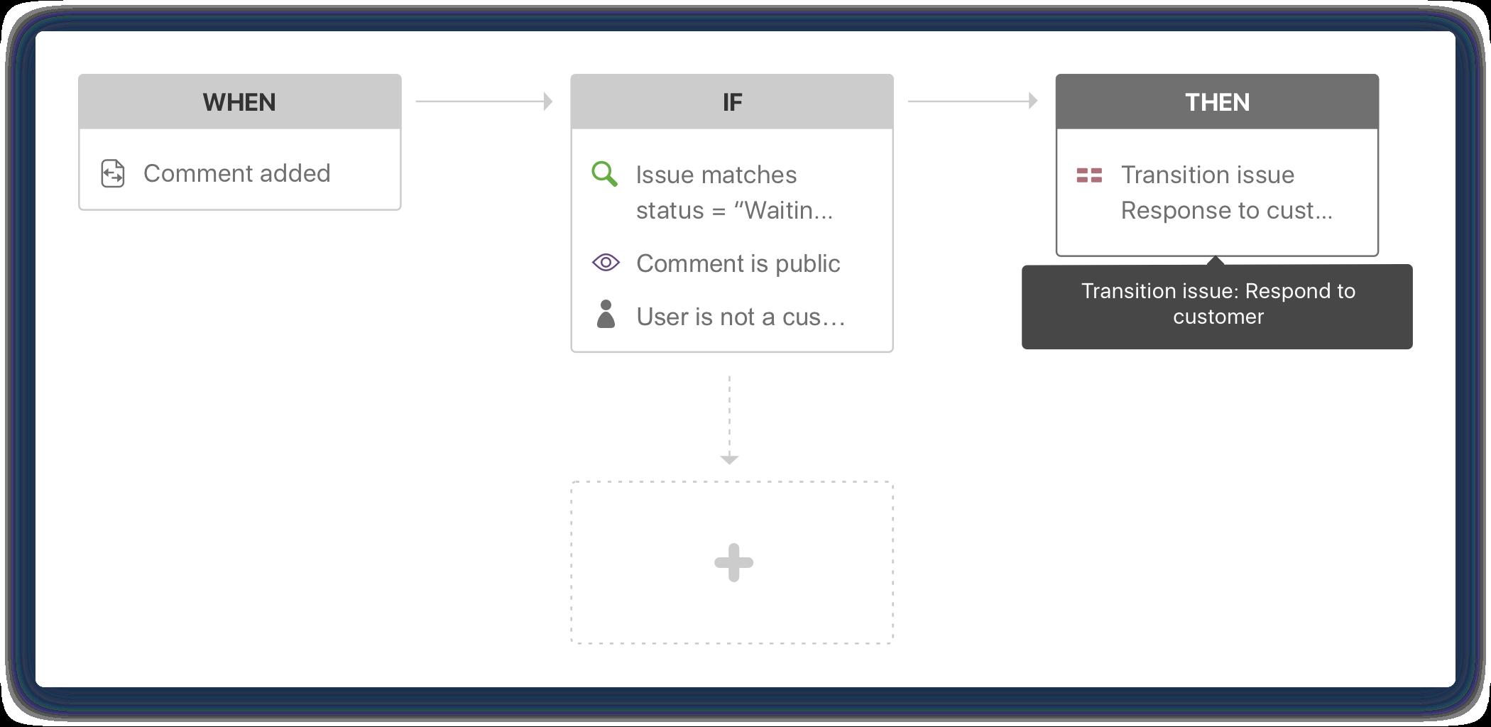 Jira Service Desk-Automatisierung– Produktvideo