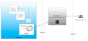 Deploying Angular code using Pipelines