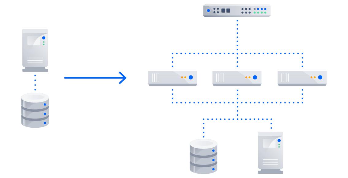 architecture hors cluster à architecture en cluster
