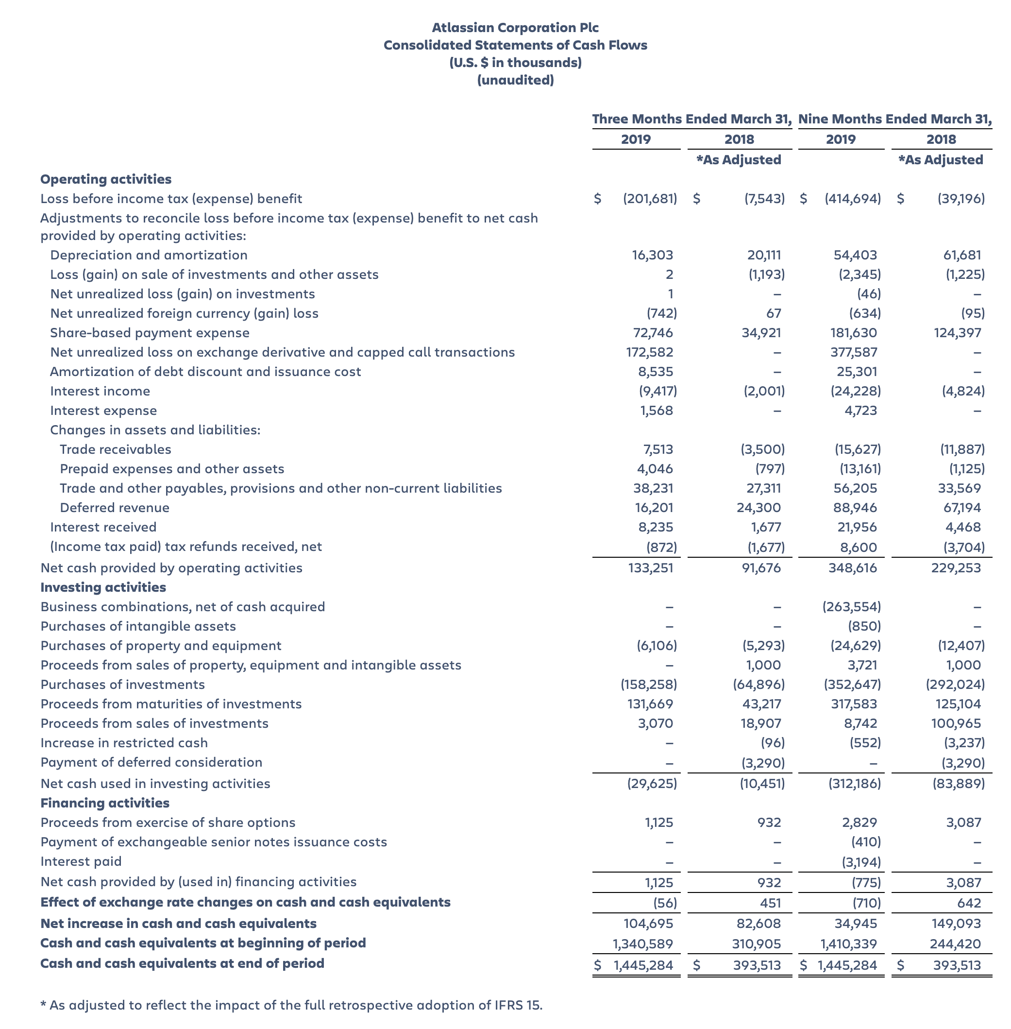 Atlassian Corp Plc Consolidated Statements of Cash Flow