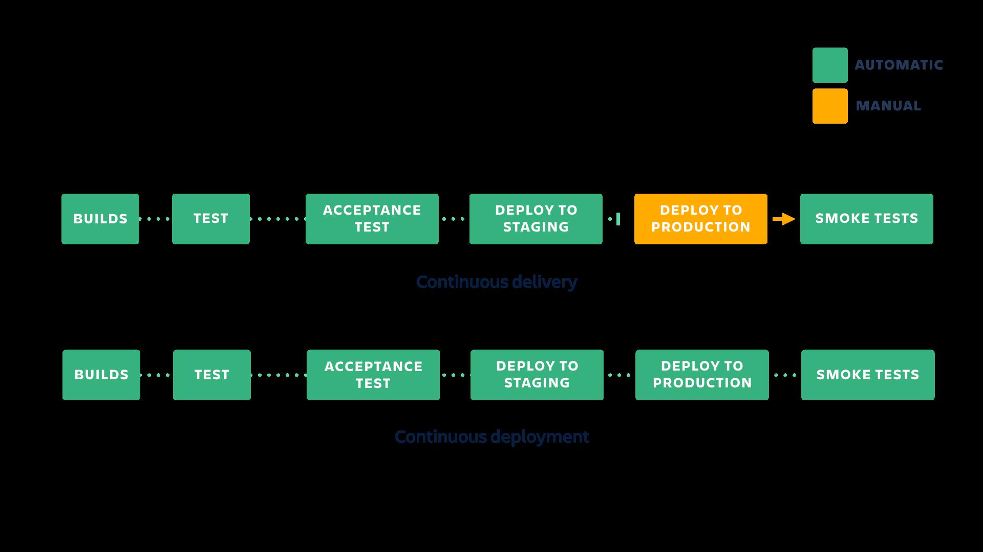 Ein Diagramm, das Continuous Delivery im Vergleich zu Continuous Integration zeigt (CI vs. CD) | Atlassian CI/CD