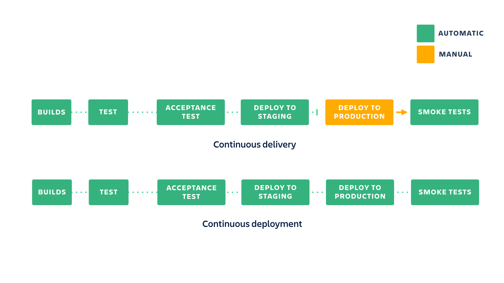 Continuous delivery vs continuous deployment