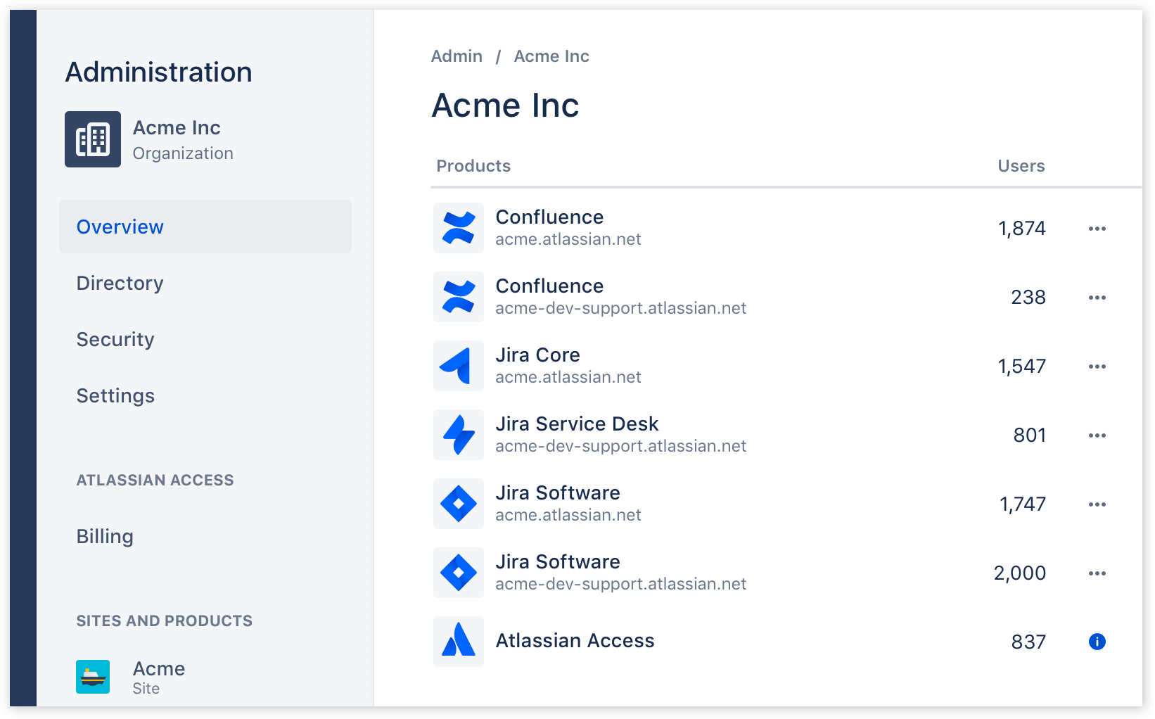 atlassian-access-felhasznaloatadas