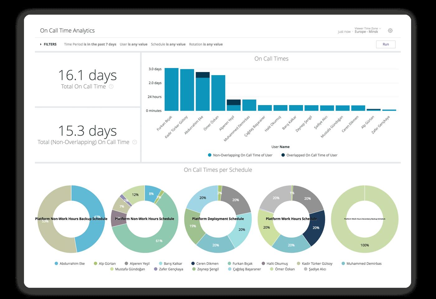 Snímek analytiky provozní efektivity