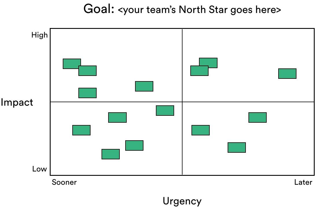 Ejemplo de matriz de priorización con los proyectos y las tareas representados