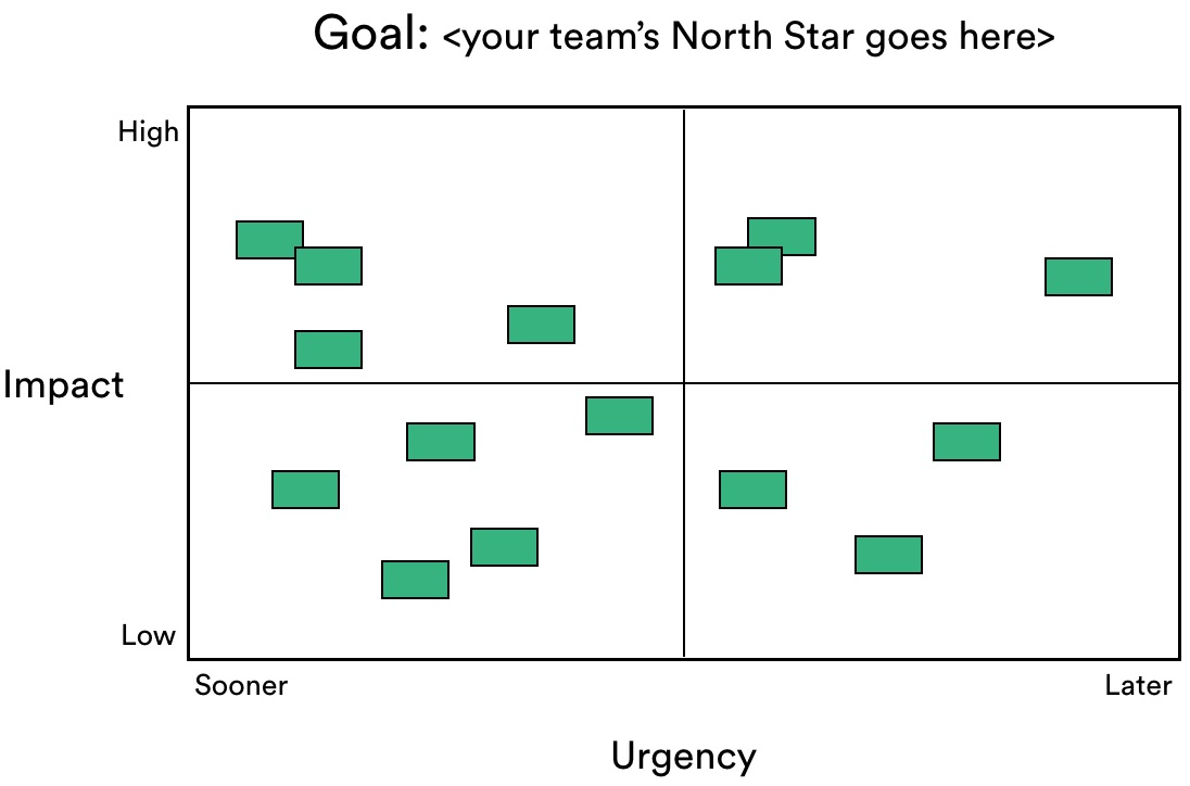 Exemplo de matriz de priorização com projetos e tarefas representadas