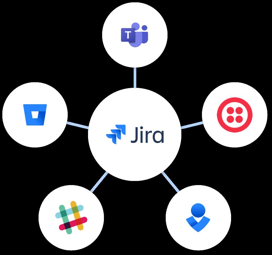 Ponto central de conexão com o Jira no centro e produtos conectados a ele