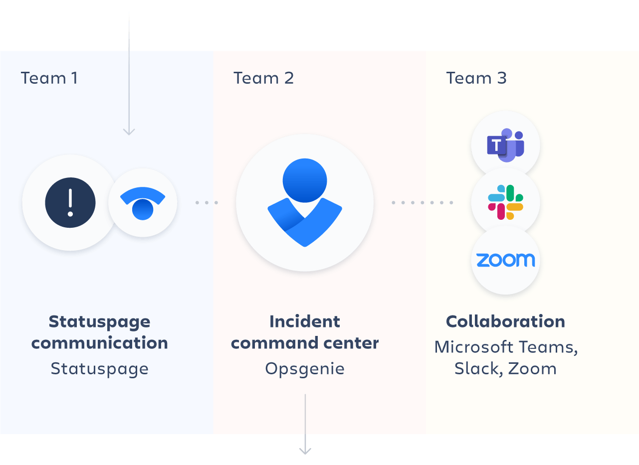 Use Statuspage and team communication software to collaborate with your teammates and resolve the incident.