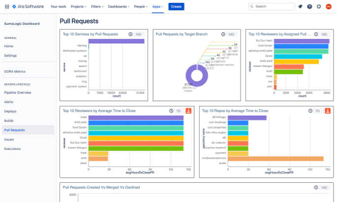 Sumologic pull requests dashboard in Jira Software