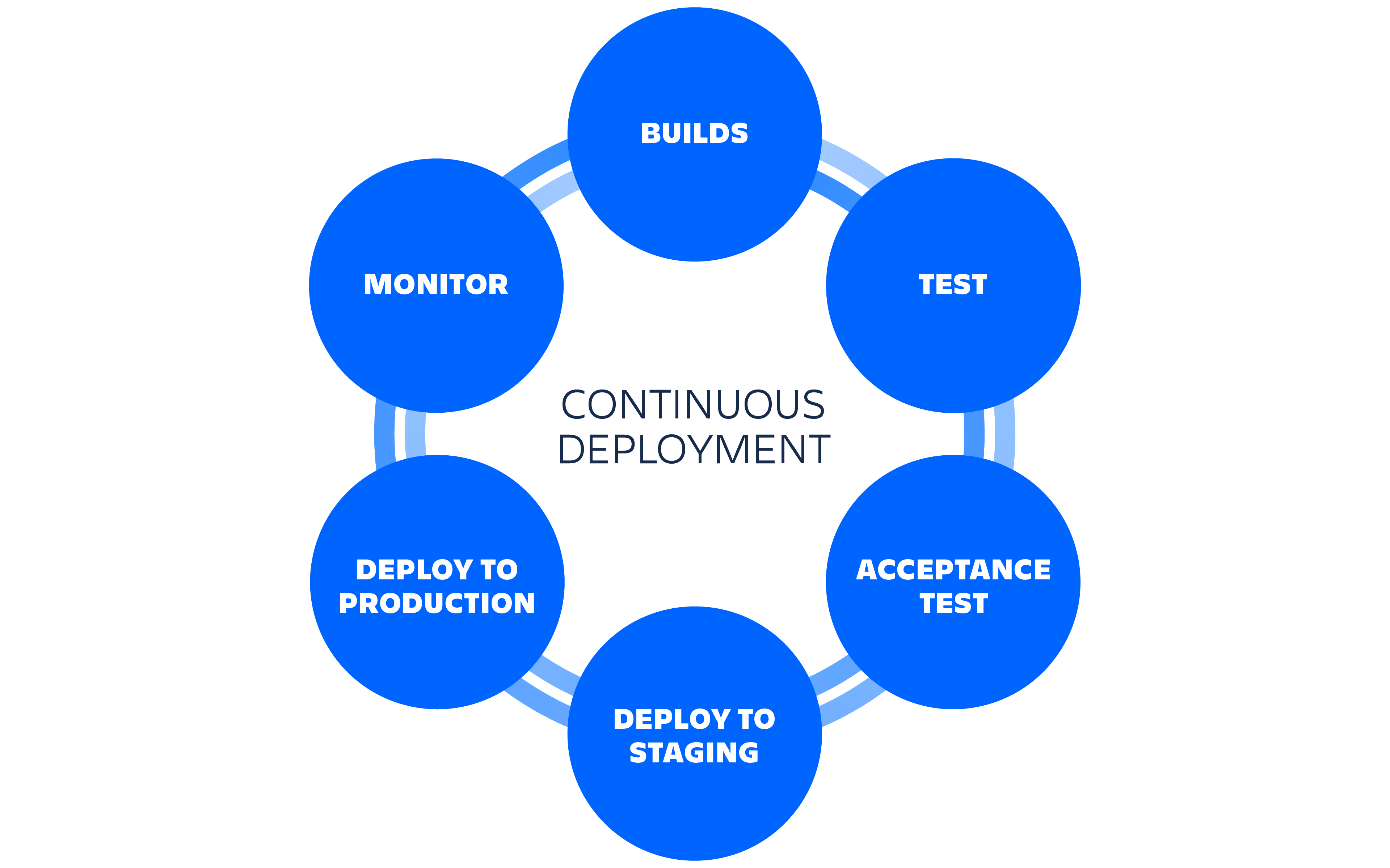 Diagram of the steps in a continuous deployment lifecycle | Atlassian CI/CD