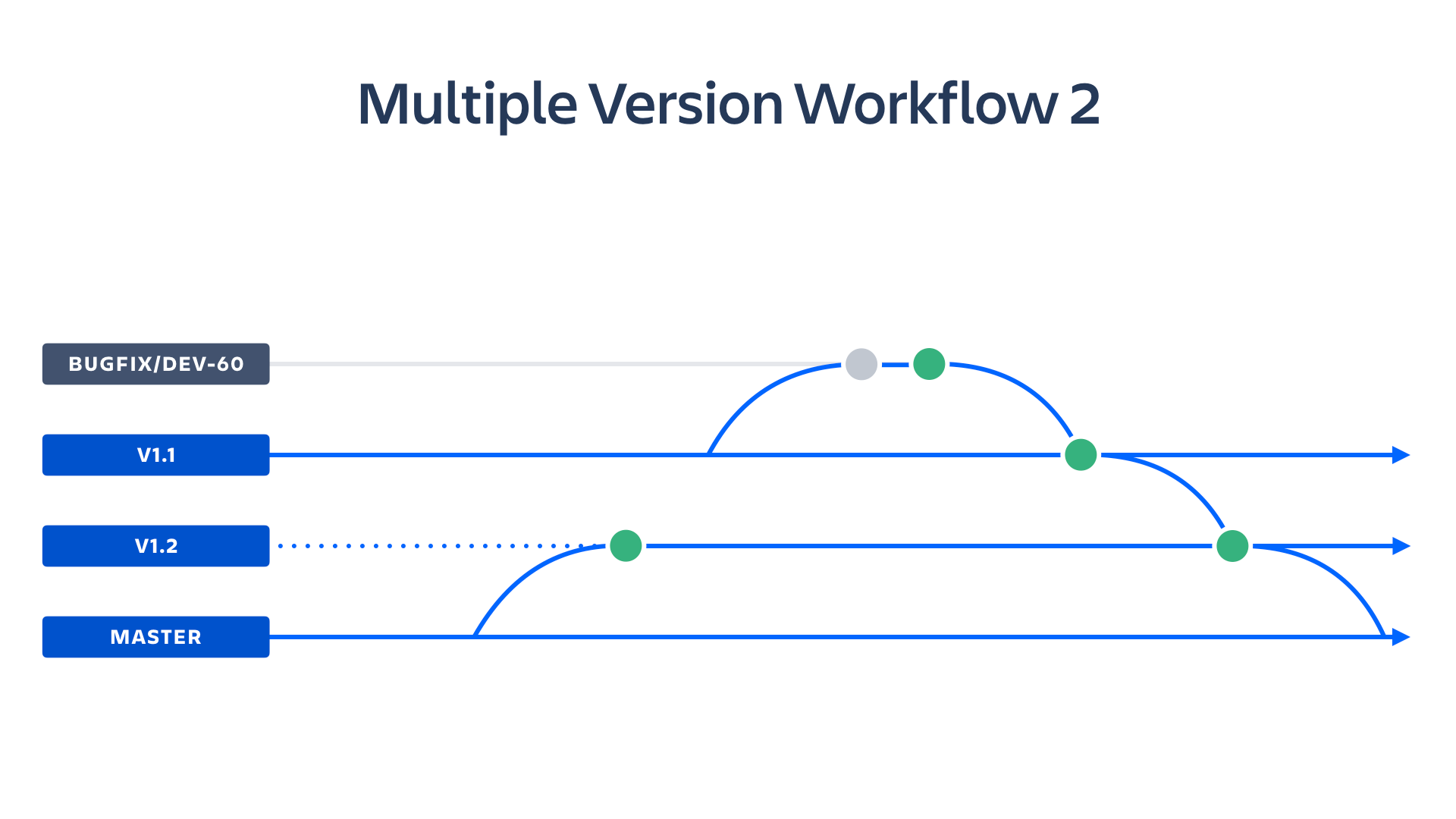 Captura de tela do fluxo de trabalho de várias versões | Atlassian CI/CD