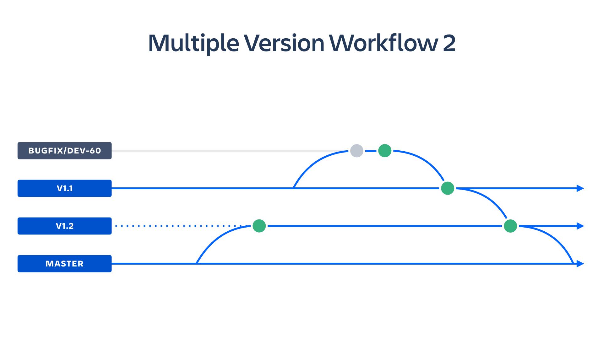 Captura de pantalla de flujo de trabajo de múltiples versiones | CI/CD de Atlassian
