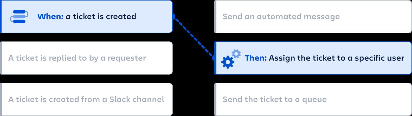 Halp automation diagram
