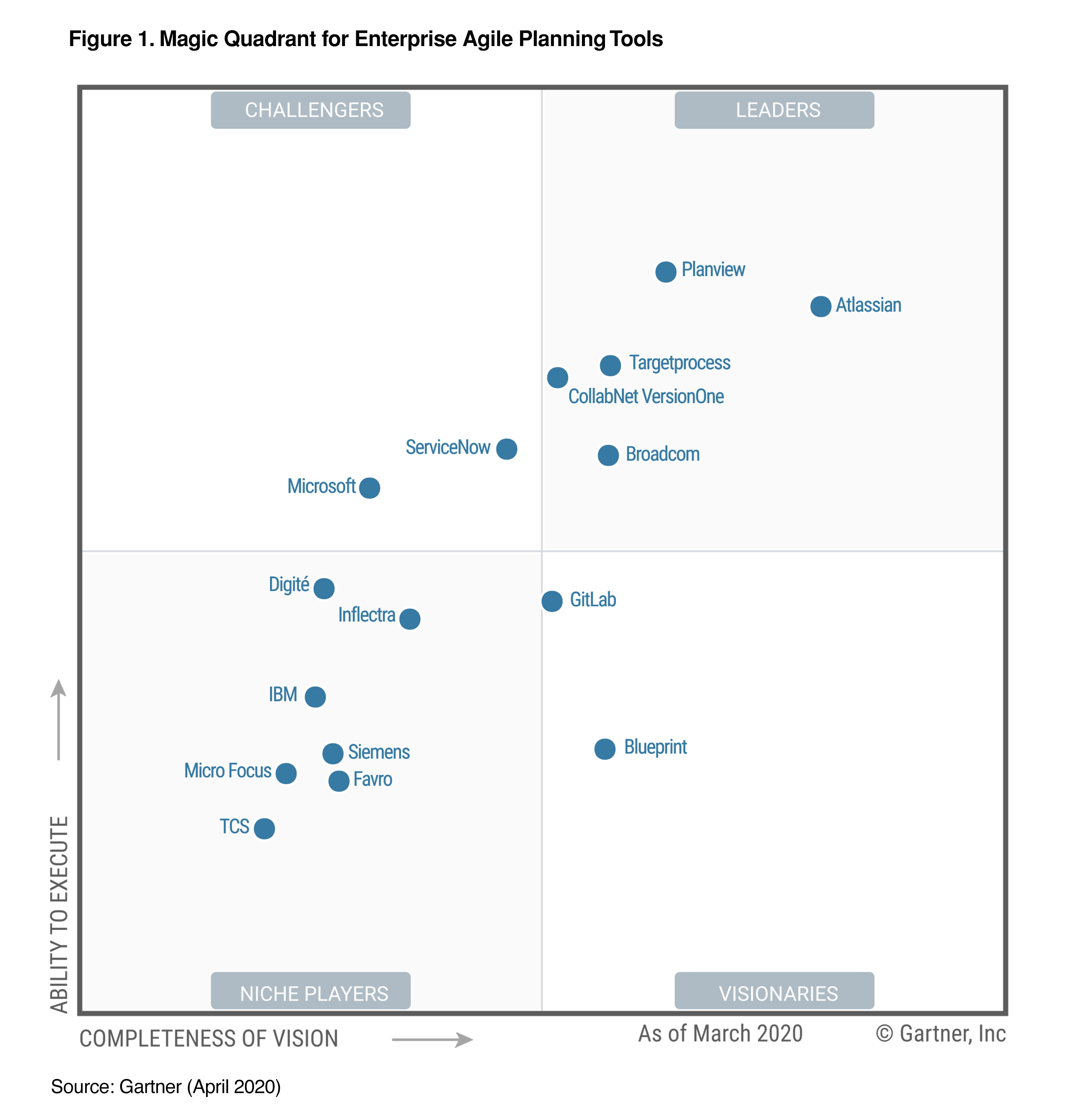 Magic Quadrant for Enterprise Agile Planning Tools