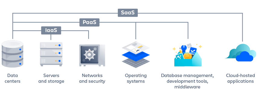 IaaS, PaaS, SaaS Diagram