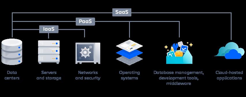 Diagrama de IaaS, PaaS y SaaS