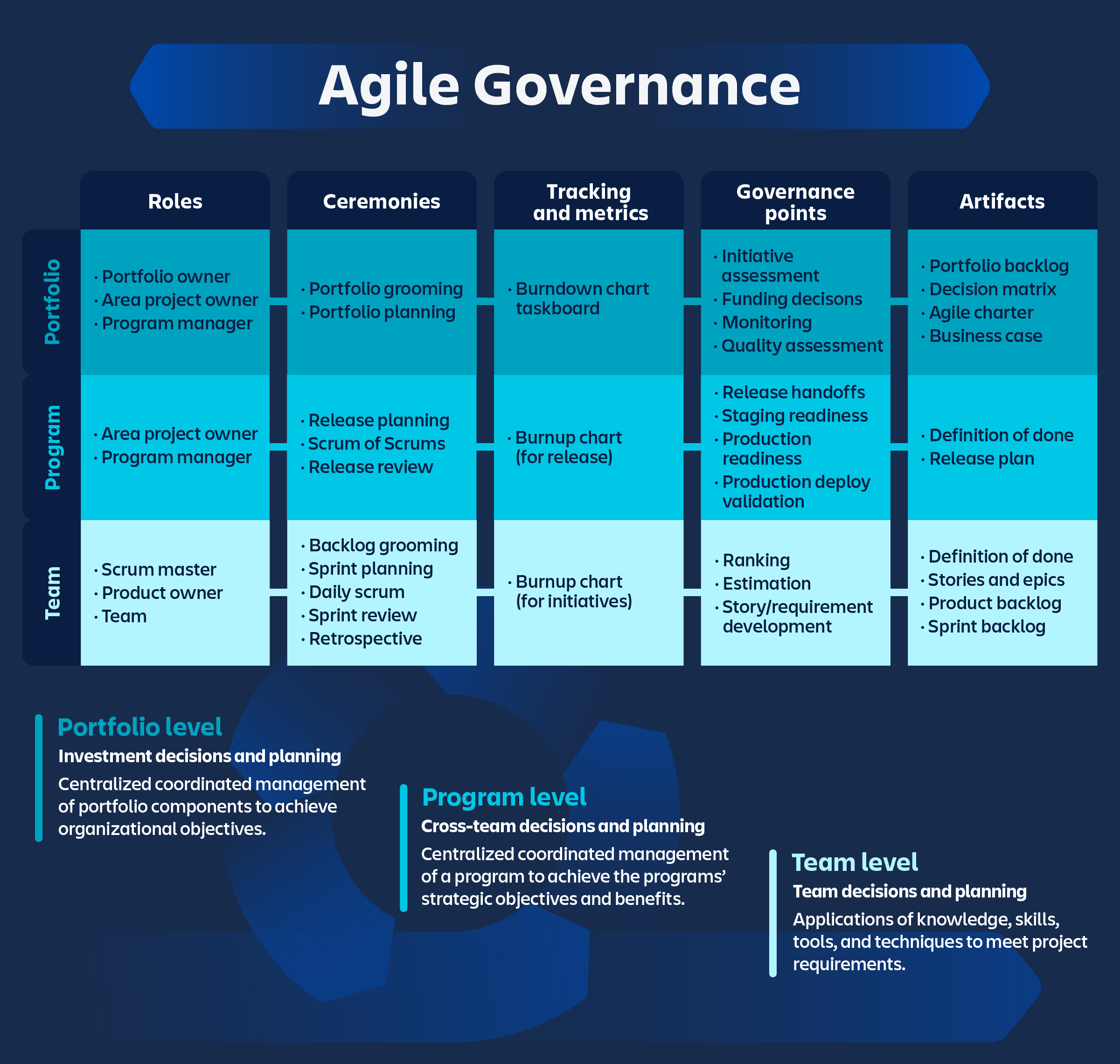 Agile governance chart and description