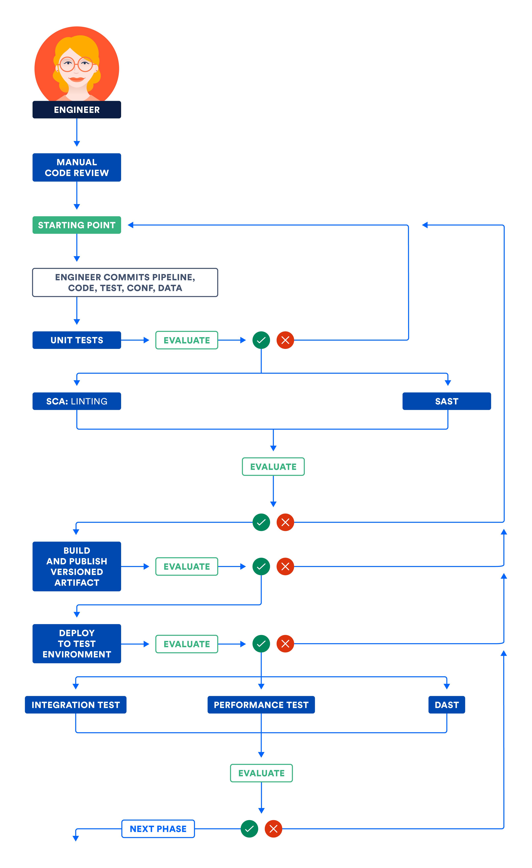 Непрерывная поставка: этап подсистем