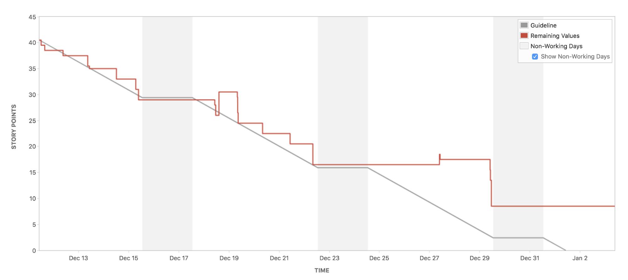 Graphique Burndown Agile  Atlassian– Le coach Agile