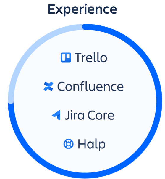 Okrąg z produktami z produktami z kategorii Doświadczenia — Trello, Confluence, Halp i Jira Core
