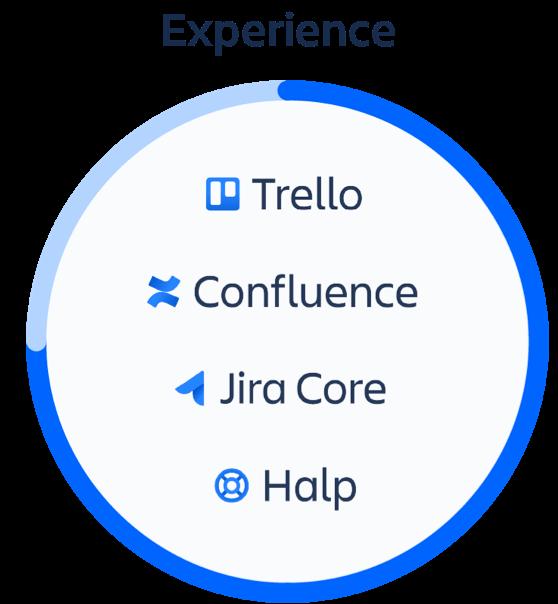 Círculo de experiência com Trello, Confluence, Halp e Jira Core
