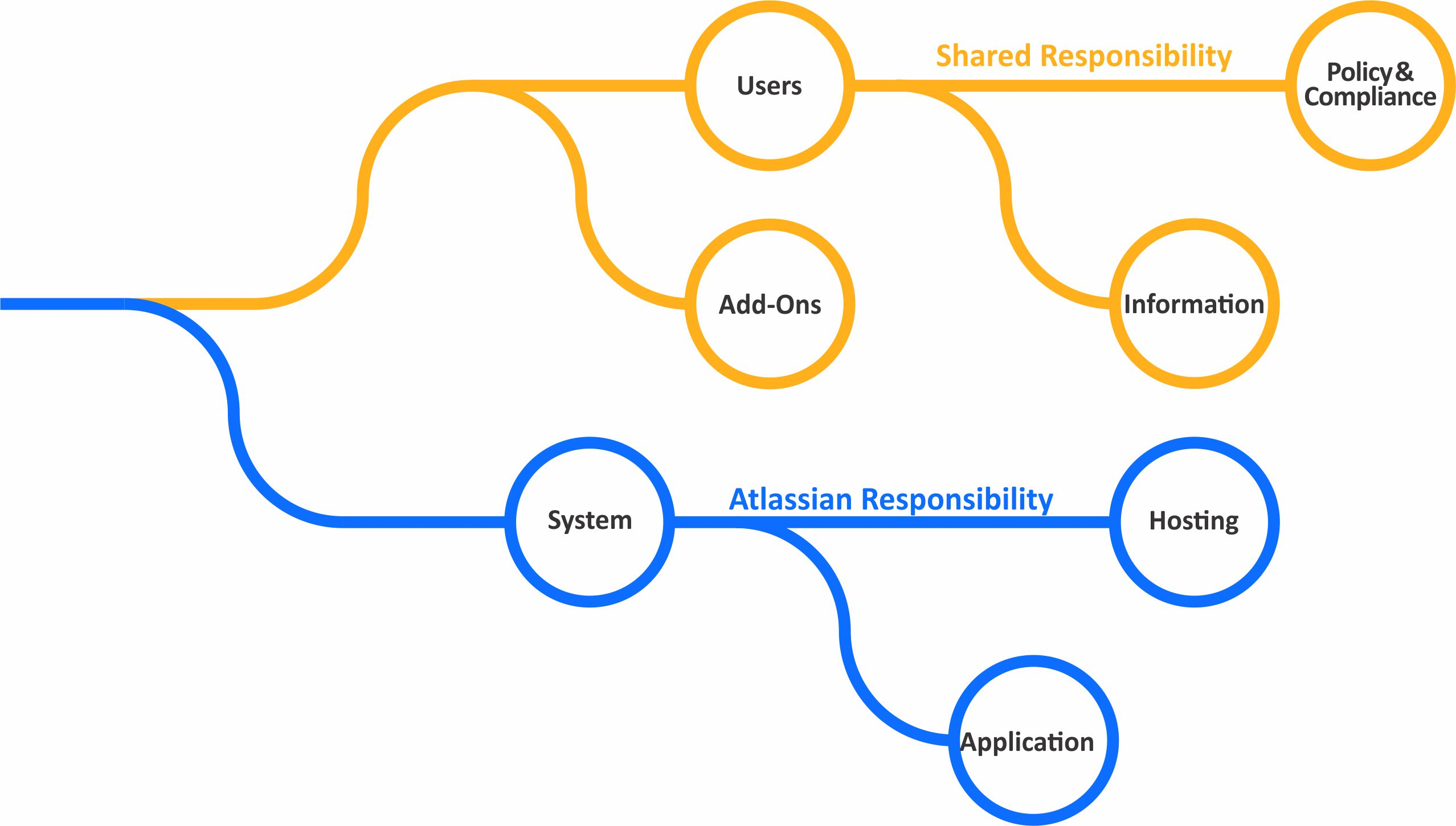 Responsibility tree