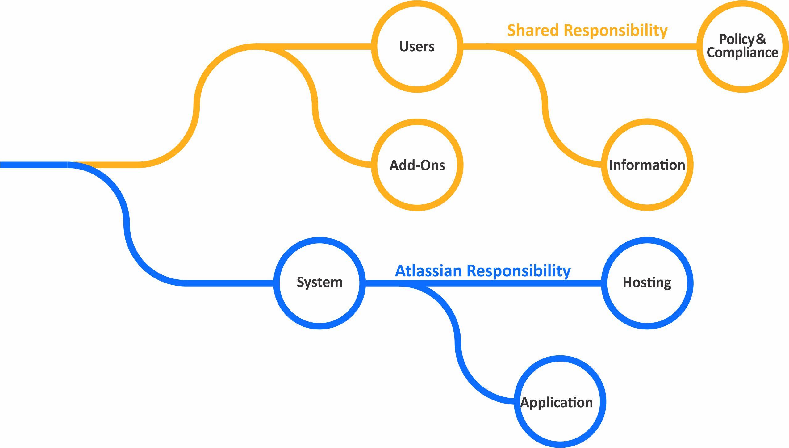 責任のツリー