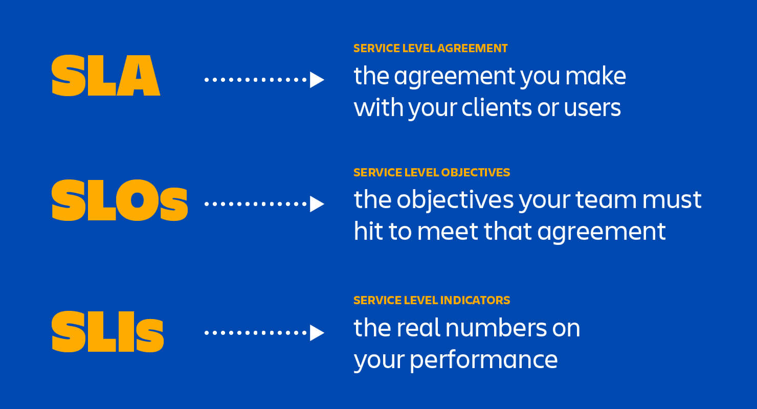 The differences between SLAs, SLOs and SLIs