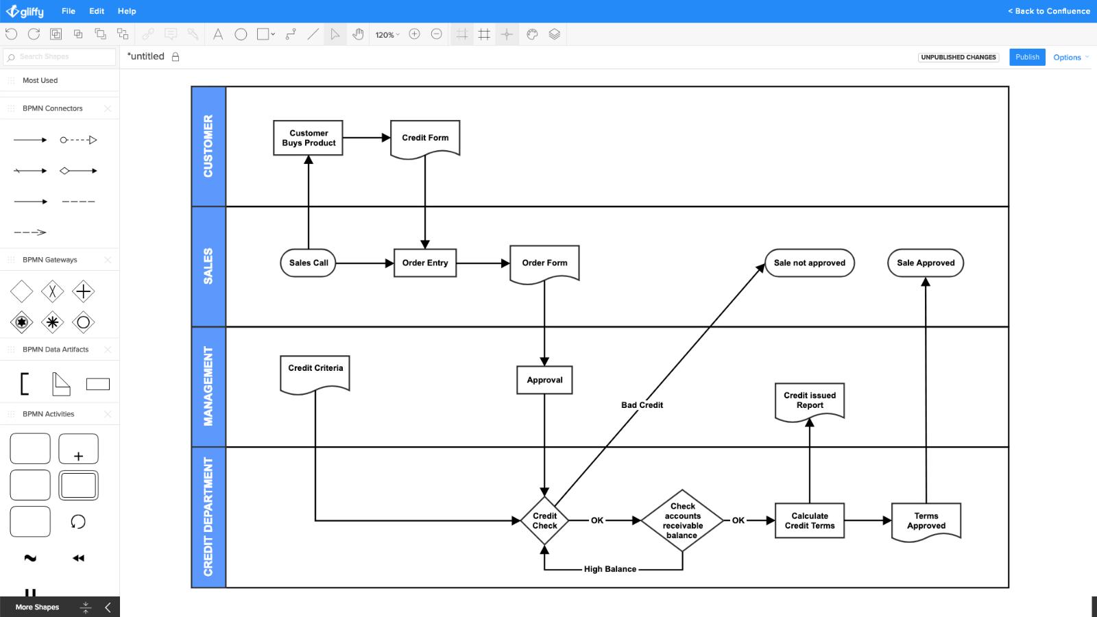 Exemple de diagramme de processus pour les transactions d'e-commerce offert par Gliffy