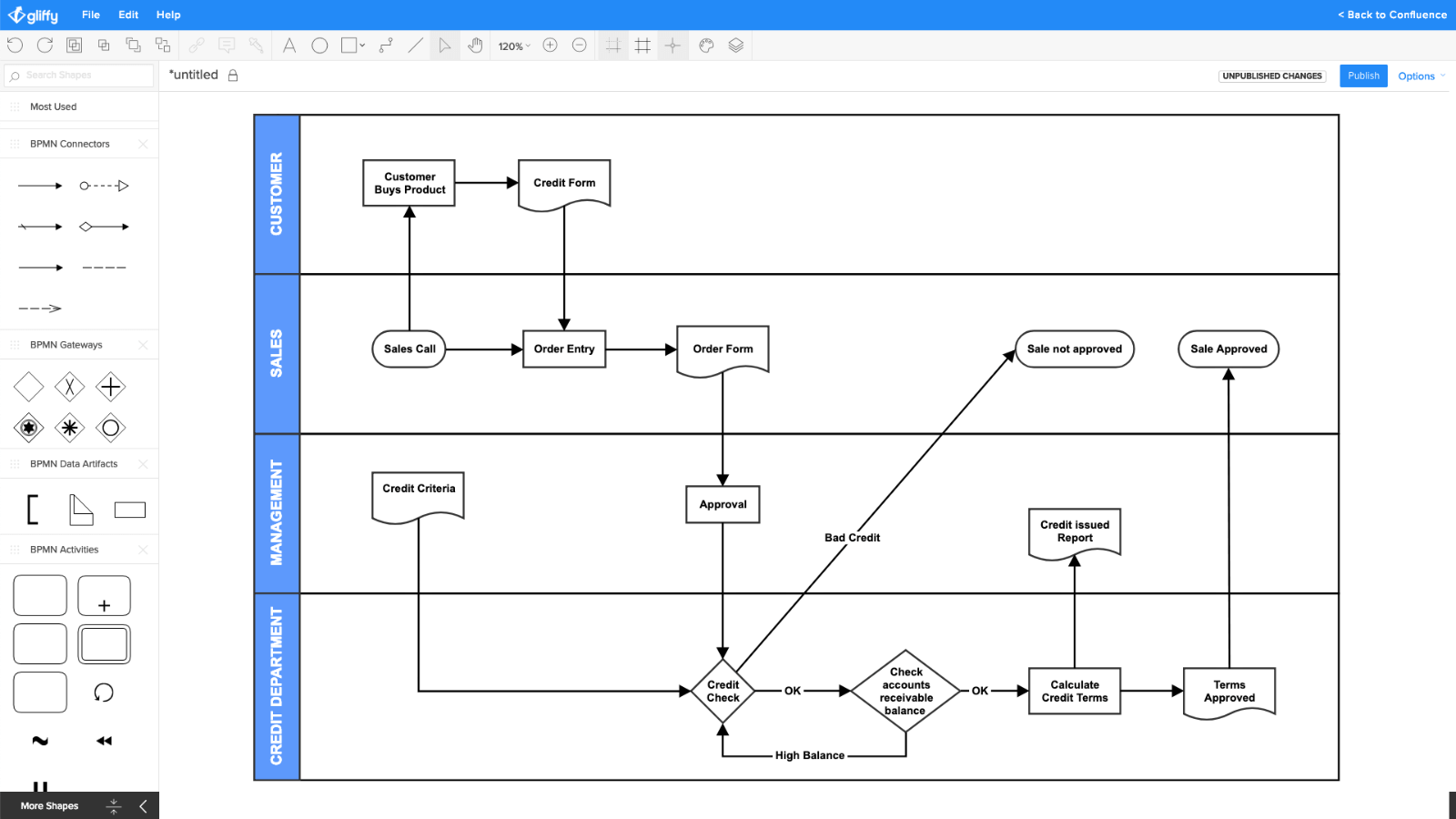 Пример диаграммы процесса транзакции в интернет-магазине (создано в Gliffy)