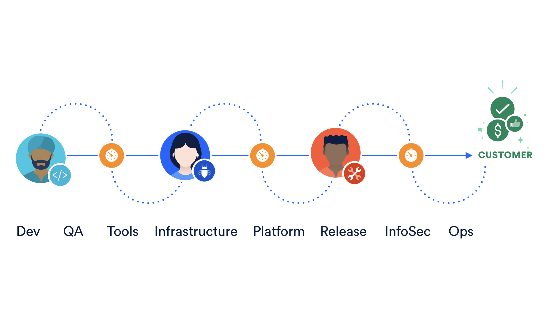 A diagram showing the manual release of software   Atlassian CI/CD