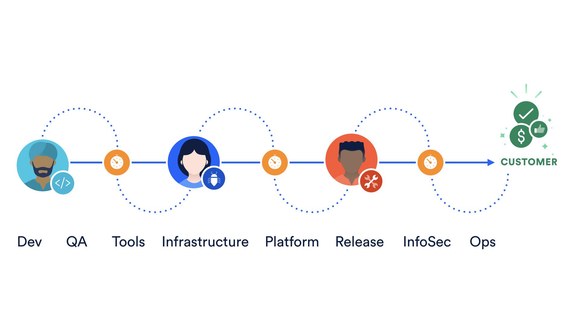 Um diagrama mostra o lançamento manual de software | Atlassian CI/CD