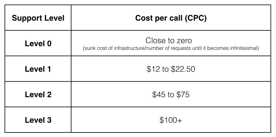 Chart of cost to close support calls based on support levels with level 0 having a cost of close to 0