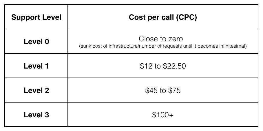 Gráfico del coste de las llamadas de asistencia basado en los distintos niveles de soporte, en el que el nivel 0 tiene un coste cercano a 0