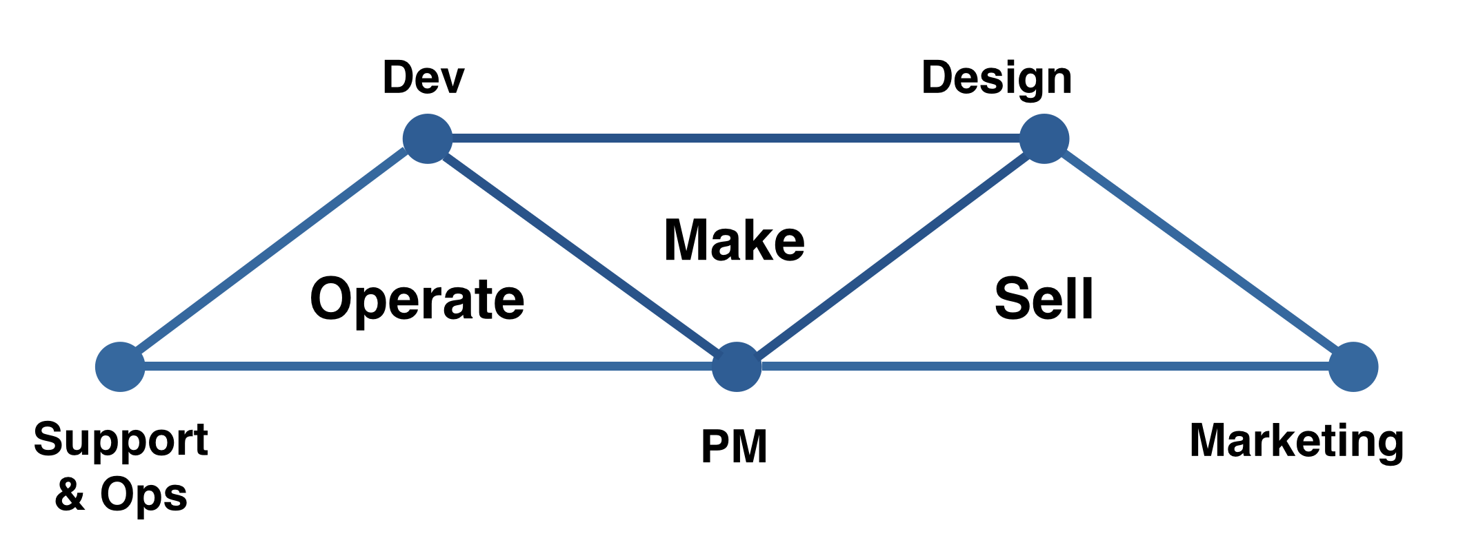 how to build a kick ass agile team the agile coach each triad is agile in its approach because as the product develops teams are continuously working