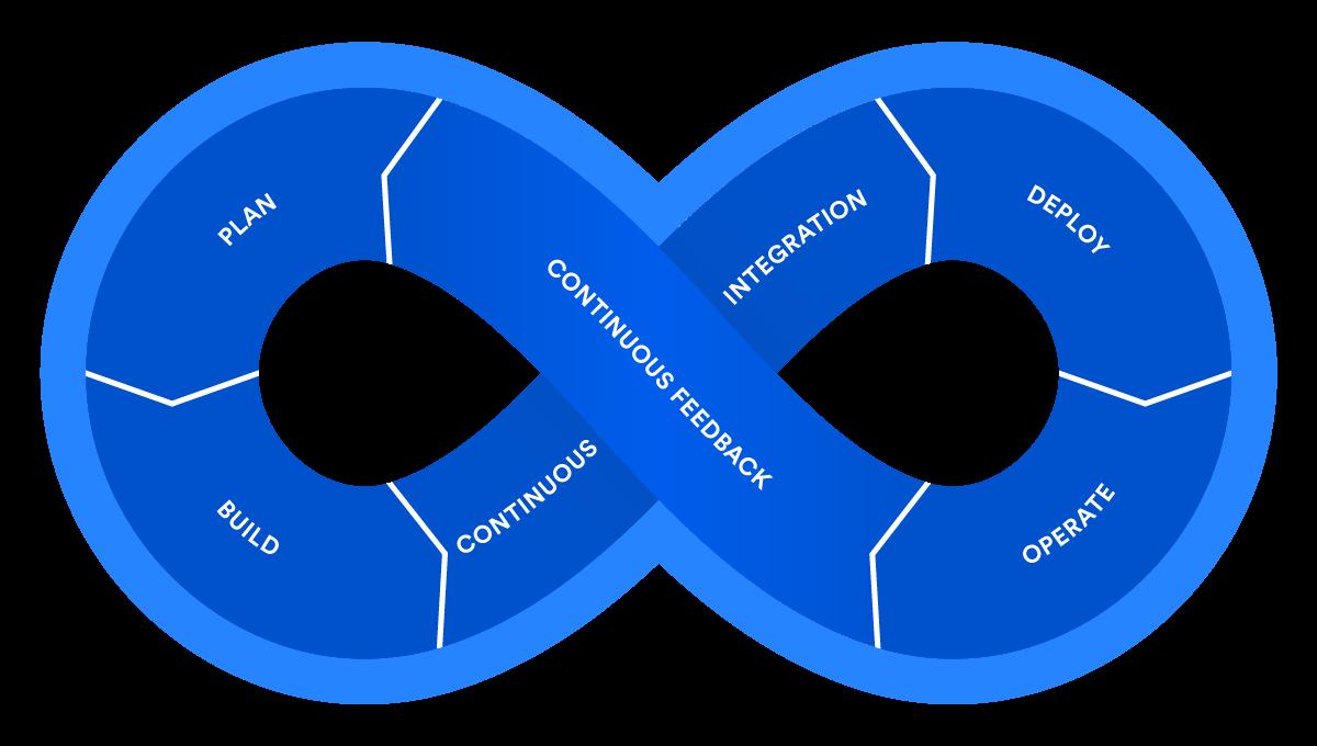 What Is Devops Atlassian Delta Kite Diagram Heading Quotsample Chartquot Breaking The Development Operations Barrier