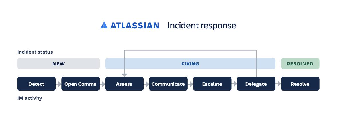 incident response thumbnail