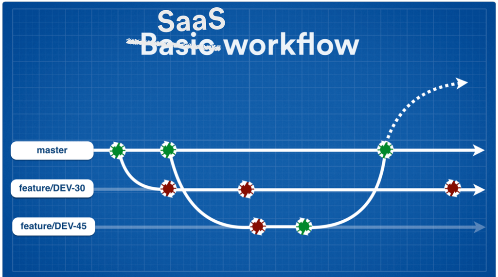 SaaS workflow screenshot