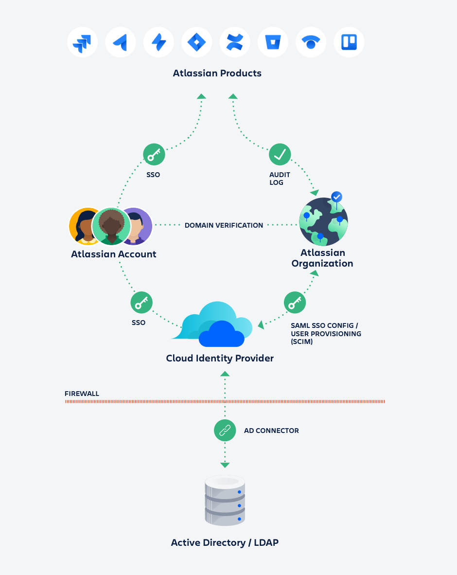 Schemat poglądowy usługi Atlassian Access